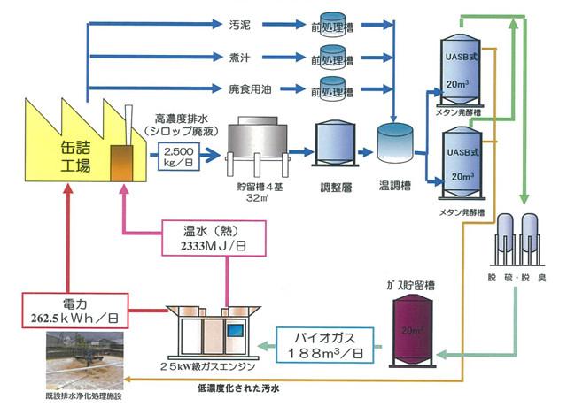 バイオマス発電プラントのシステムフロー